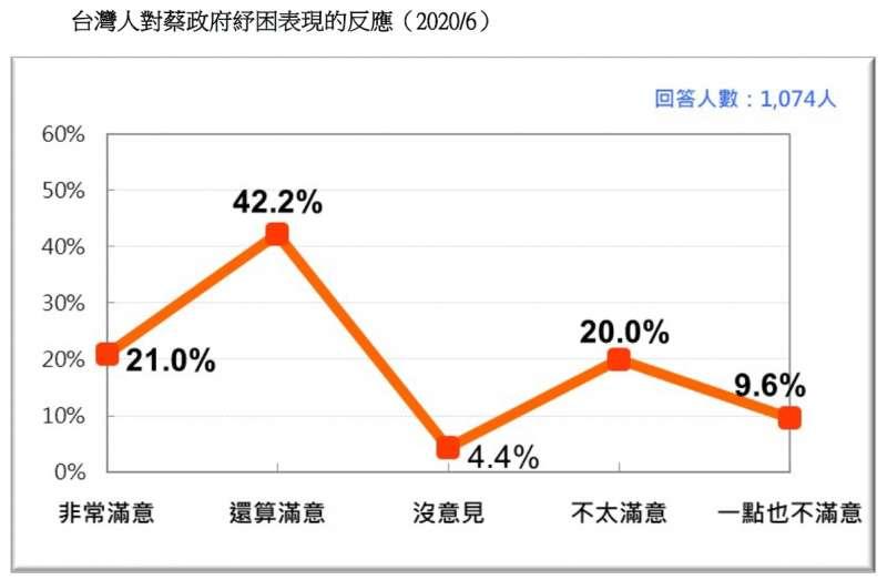 20200621-台灣人對蔡政府紓困表現的反應(2020.06)(台灣民意基金會提供)