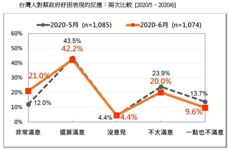 20200621-台灣人對蔡政府紓困表現的反應:兩次比較(2020.05、2020.06)(台灣民意基金會提供)