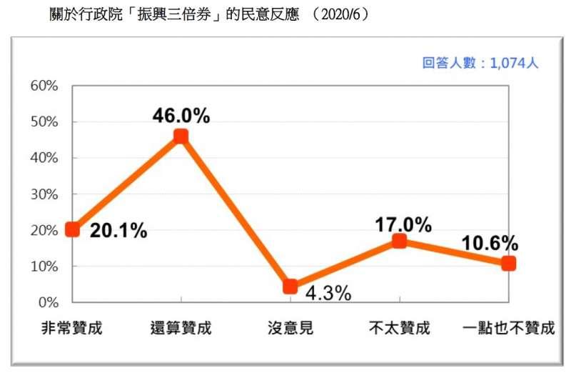 20200621-關於行政院「振興三倍券」的民意反應 (2020.06)(台灣民意基金會提供)