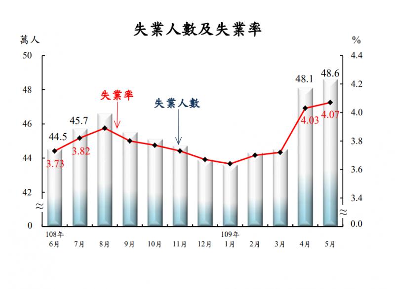 台灣失業人數已經逼近50萬人大關,失業率衝破4%