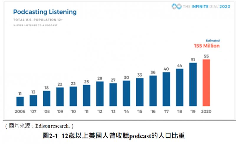 12歲以上美國人曾收聽podcast的人口比例(圖/ Edison Research)