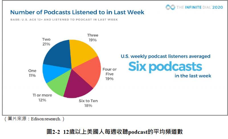 12歲以上美國人每週收聽Podcast的平均頻道數(圖/ Edison Research)