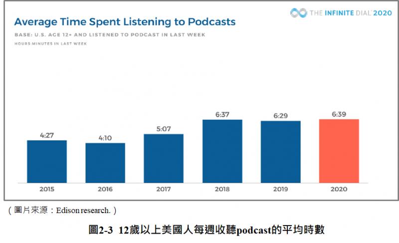 12歲以上美國人每週收聽Podcast的平均時數(圖/ Edison Research)