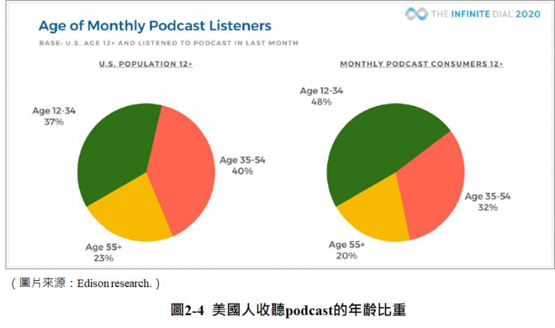 美國人收聽Podcast的年齡比重(圖/ Edison Research)