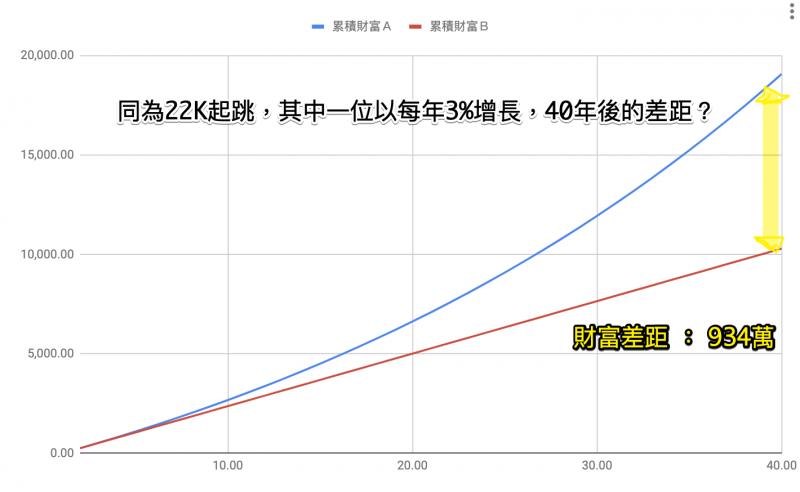 1增長0% VS 增長3%,在工作40年後賺取的收入對比。(圖/money錢)