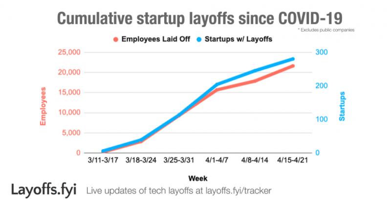 疫情過後新創企業累積裁員人數(圖/ Layoffs.fyi Coronavirus Tracker)