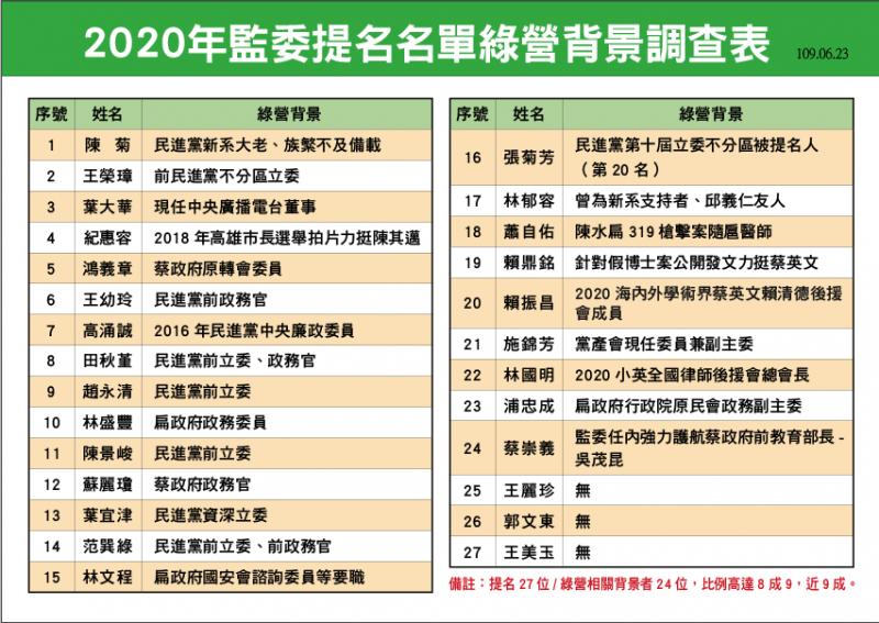20200623-2020年監委提名名單背景調查表。(國民黨團提供)