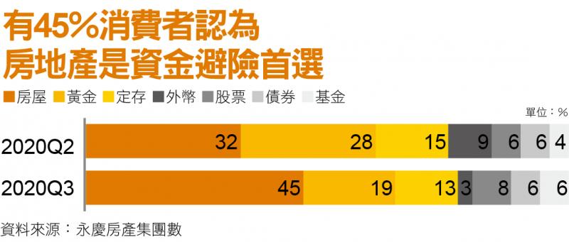 有45%消費者認為房產是資金避險首險
