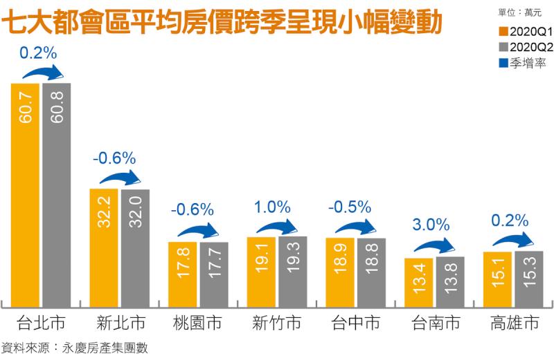七大都會區平均房價跨季呈現小幅變動