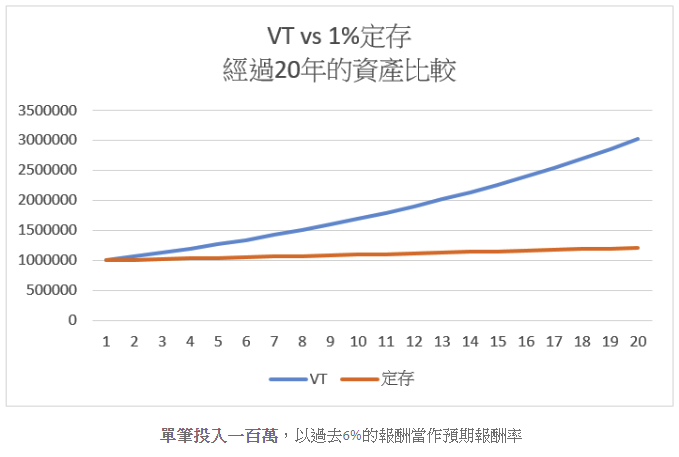 (圖片來源/小資YP投資理財筆記)