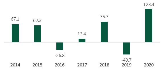 健康醫療ETF資金流向(億美元)。資料來源:大和計量,2020/6