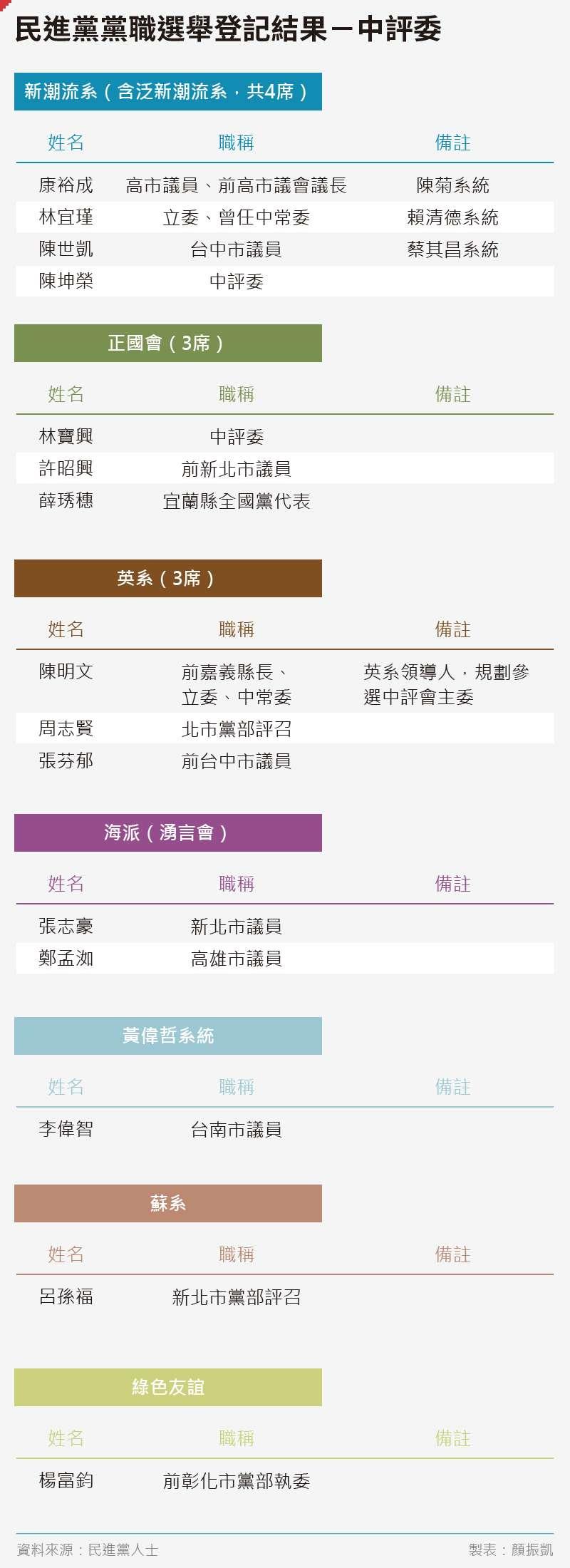 20200619-SMG0035-日常_B民進黨黨職選舉登記結果-中評委