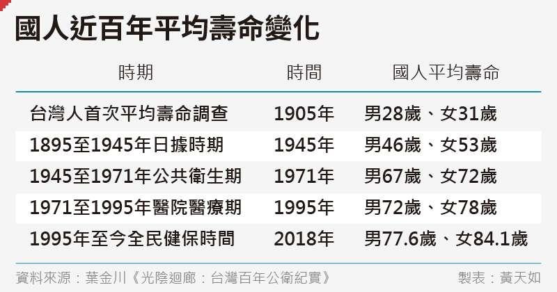 20200626-SMG0035-黃天如_C國人近百年平均壽命變化