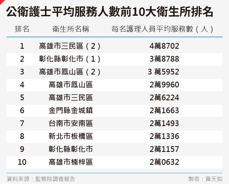 20200626-SMG0035-黃天如_D公衛護士平均服務人數前10大衛生所排名