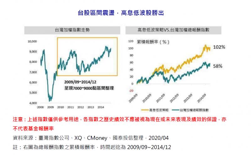 20200627-台股區間震盪,高息低波股勝出