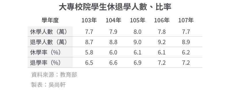 20200628-SMG0034-E01_02_大專校院學生休退學人數、比率