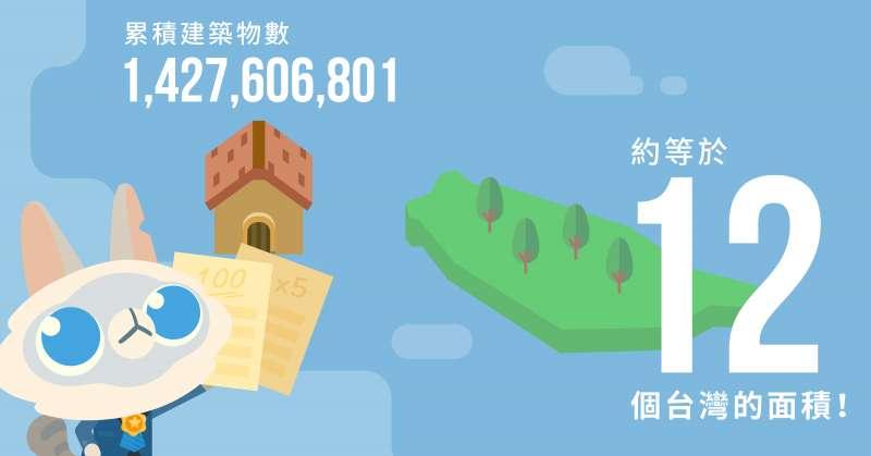 《記帳城市》APP上線三週年,全球下載量達6百萬。(圖/Fourdesire提供)