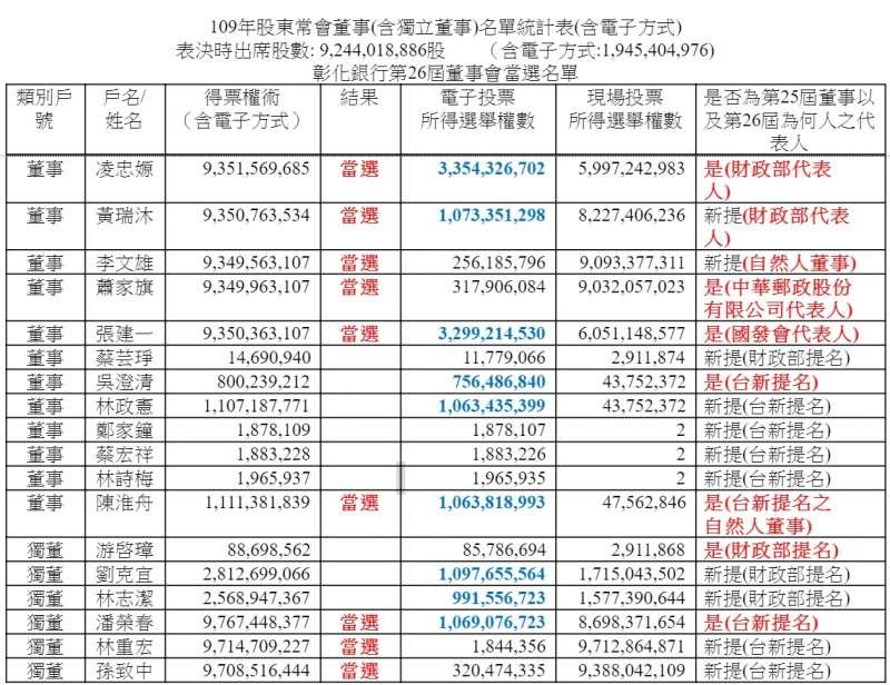 20200629-109年股東常會董事(含獨立董事)名單統計表(含電子方式)(資料照,蔡鐘慶自製)