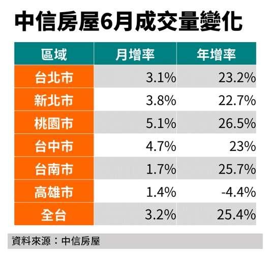 中信房屋6月份成交量變化。(資料來源:中信房屋)