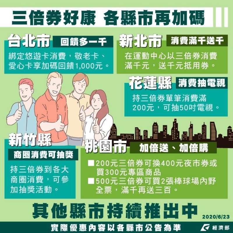 20200630-台北市、新北市、桃園市、新竹縣及花蓮縣,都已配合三倍券,推出自家的加碼優惠。(取自經濟部臉書)