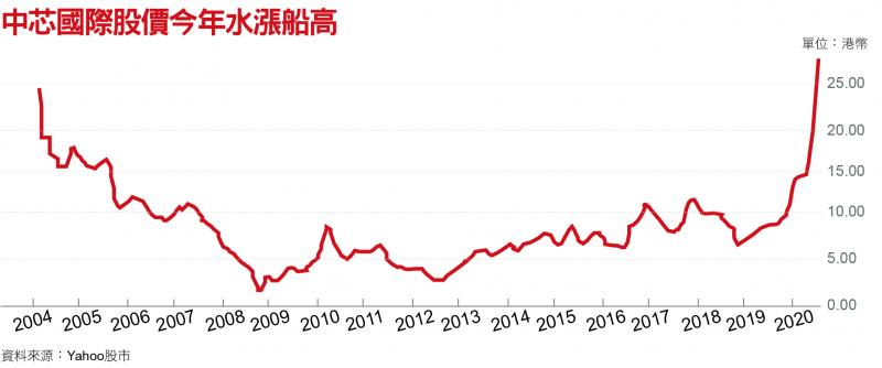 中芯國際股價今年水漲船高