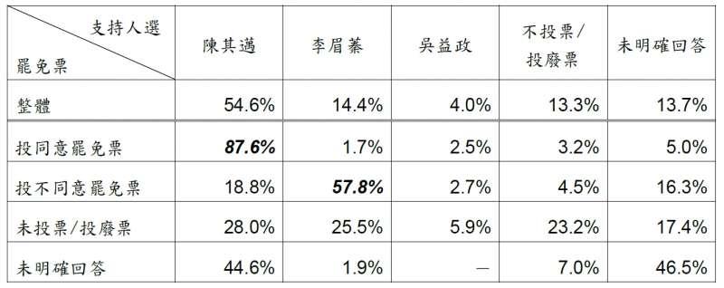 20200701-交叉分析顯示,「投同意罷免票」的民眾有87.6%支持陳其邁,「投不同意罷免票」的民眾則有57.8%支持李眉蓁。(台灣指標民調提供)