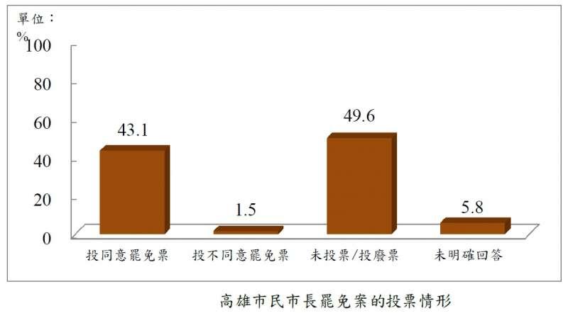 20200701-高雄市民市長罷免案的投票情形。(台灣指標民調提供)