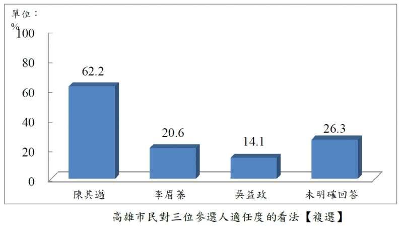 20200701-高雄市民對三位參選人適任度的看法。(台灣指標民調提供)