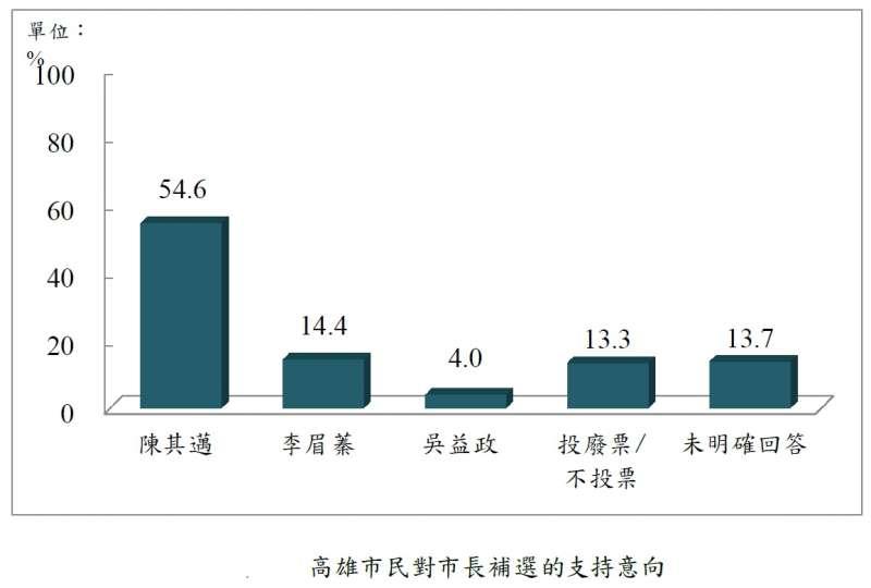 20200701-高雄市民對市長補選的支持意向。(台灣指標民調提供)