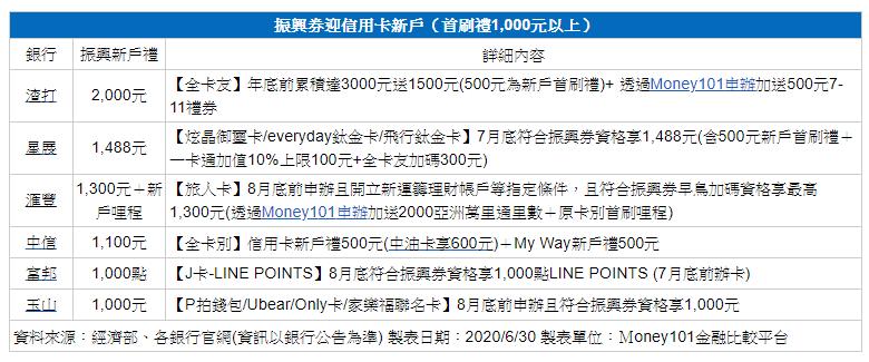 (圖片來源/Money101金融比較平台提供)