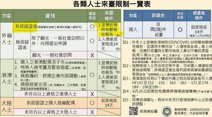 20200702-各類人士來臺限制一覽表。(取自移民署網站)