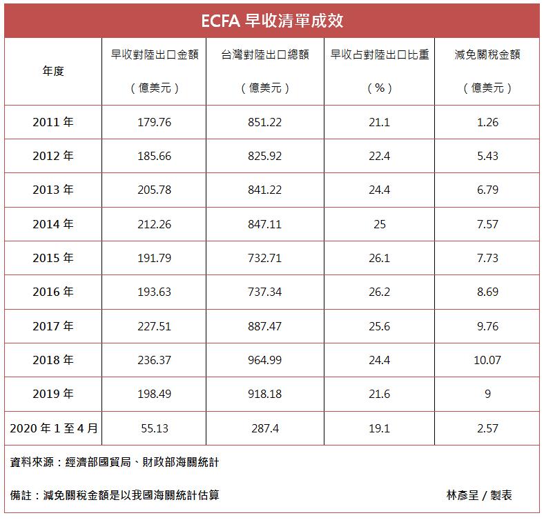 早收清單在馬政府2011至2015年間,台灣輸往中國享有的關稅減免金額為28.78億美元,蔡政府2016至2019年間則達37.51億美元。