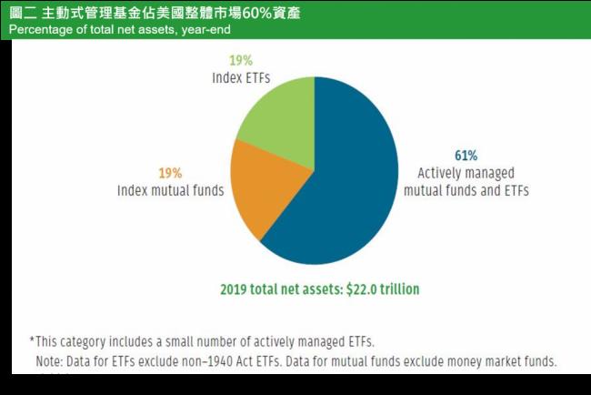 圖二:主動式管理基金佔美國整體市場60%資產。(圖:阿爾發機器人理財)