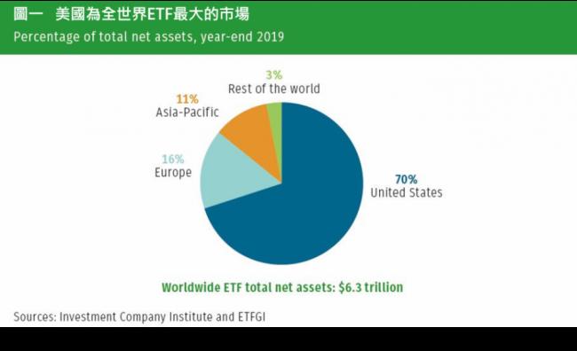 圖一:美國為全世界ETF最大的市場。(圖:阿爾發機器人理財)