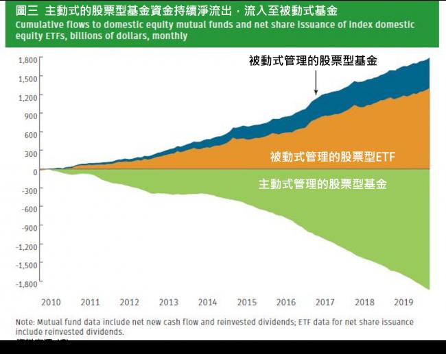圖三:主動式的股票型基金資金持續淨流出,流入至被動式基金。(圖:阿爾發機器人理財)