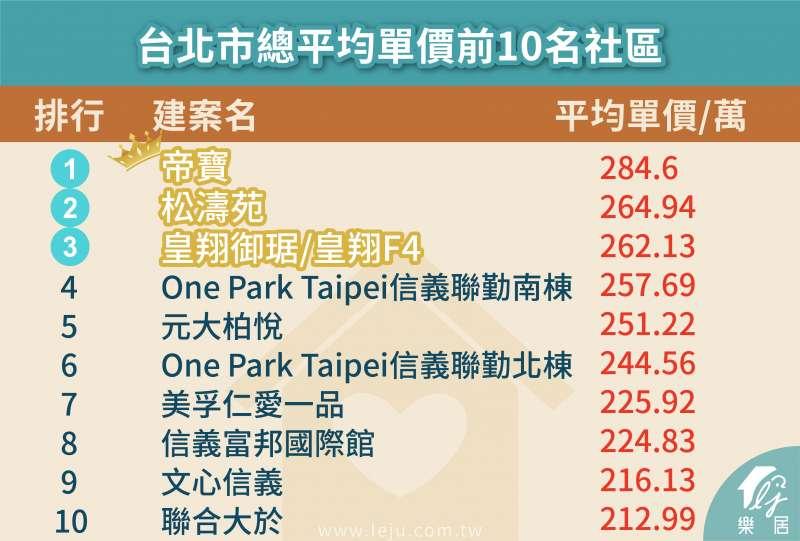 圖為台北市總平均單價前十名社區。(圖:樂居)