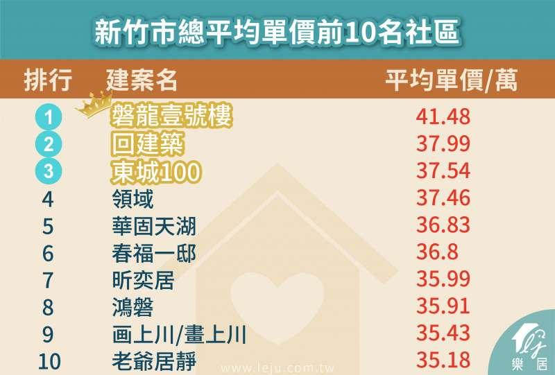 圖為新竹市總平均單價前十名社區。(圖:樂居)