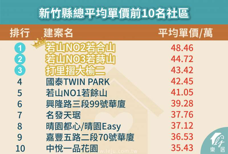 圖為新竹縣總平均單價前十名社區。(圖:樂居)