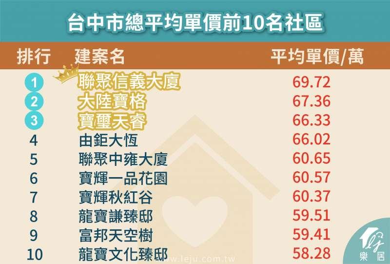 圖為台中市總平均單價前十名社區。(圖:樂居)