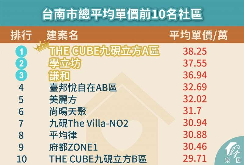 圖為台南市總平均單價前十名社區。(圖:樂居)