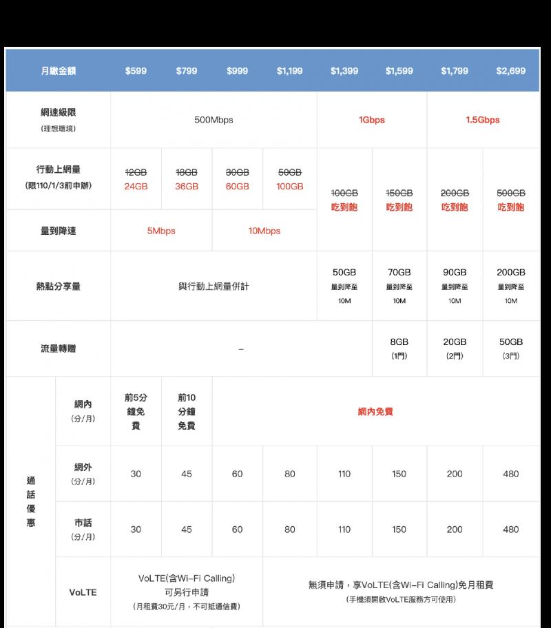 凡於110年1月3日前至中華電信申辦5G,即可享行動上網流量雙倍送的早鳥優惠。(圖/截圖自中華電信官網)