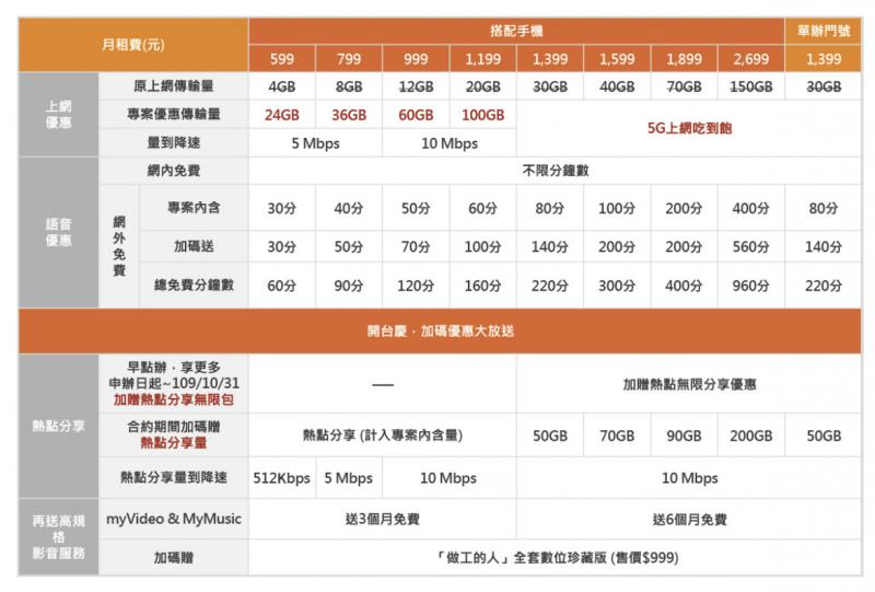 台灣大哥大於10月31日前,無限制熱點分享量。網內互打部分,不論何種方案皆不限分鐘數免費。(圖/截圖自台灣大哥大官網)