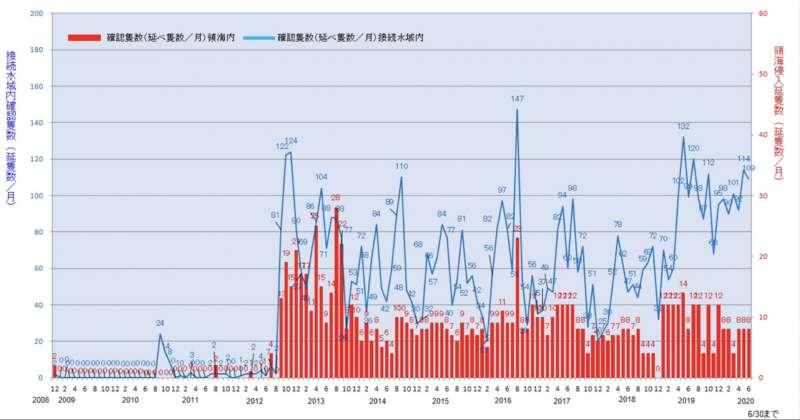 從日本海上保安廳的統計數據來看,中國從2012年9月之後,便頻繁派出公務船在釣魚台(尖閣諸島)附近海域航行至今。(日本政府官網)