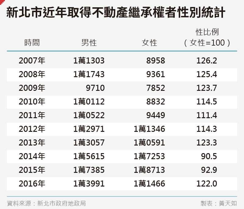 20200704-SMG0035-黃天如_C新北市近年取得不動產繼承權者性別統計