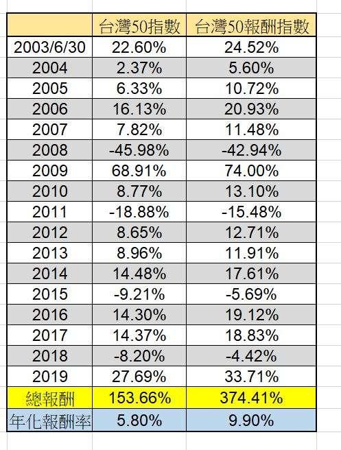 圖為比較過去歷史中總報酬率與單年報酬率的比較。(圖:flickr)