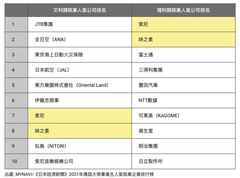 JTB集團、全日空(ANA)、東京海上日動火災保險已連續兩年成為文科類畢業生最想進入的公司,而理科類畢業生最想進入的公司則為索尼和味之素。(圖/取自nippon.com)