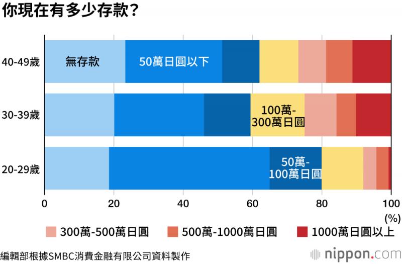 在各個年齡層中,約兩成的人回答「存款為零」,而存款在50萬日圓以下在各年齡層中的佔比皆最高。(圖/取自nippon.com)