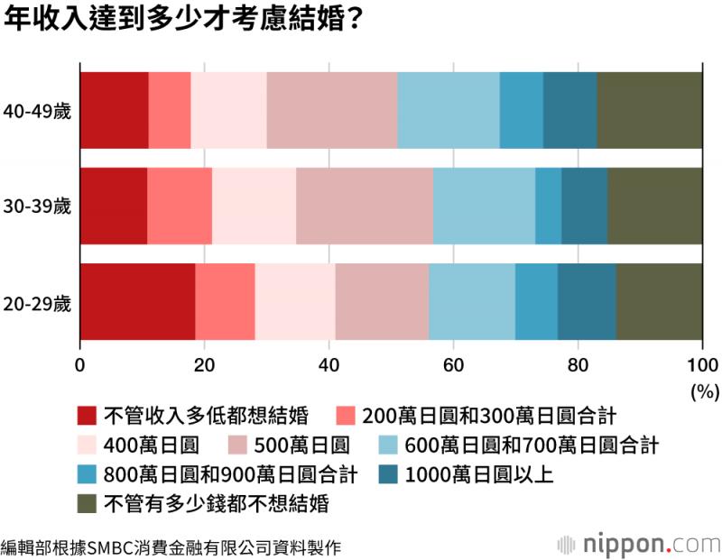 在各個年齡層中,有超過半數的人覺得家庭年收入有500萬日圓,可以考慮結婚。(圖/取自nippon.com)