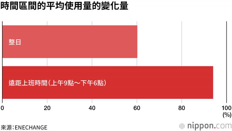 在宣布疫情進入緊急狀態後,平均整日用電量增加了60%,而上班期間的用電量則增加了94%。(圖/取自nippon.cpm)