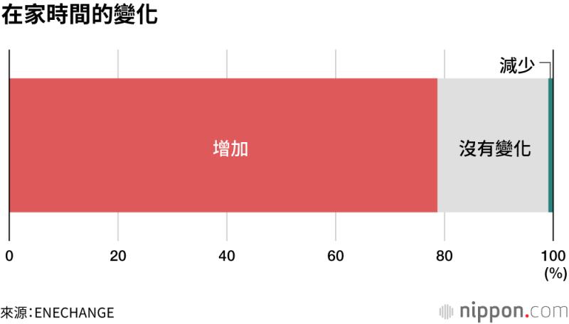 有79%的受訪者表示,疫情過後,在家的時間變多了。(圖/取自nippon.com)